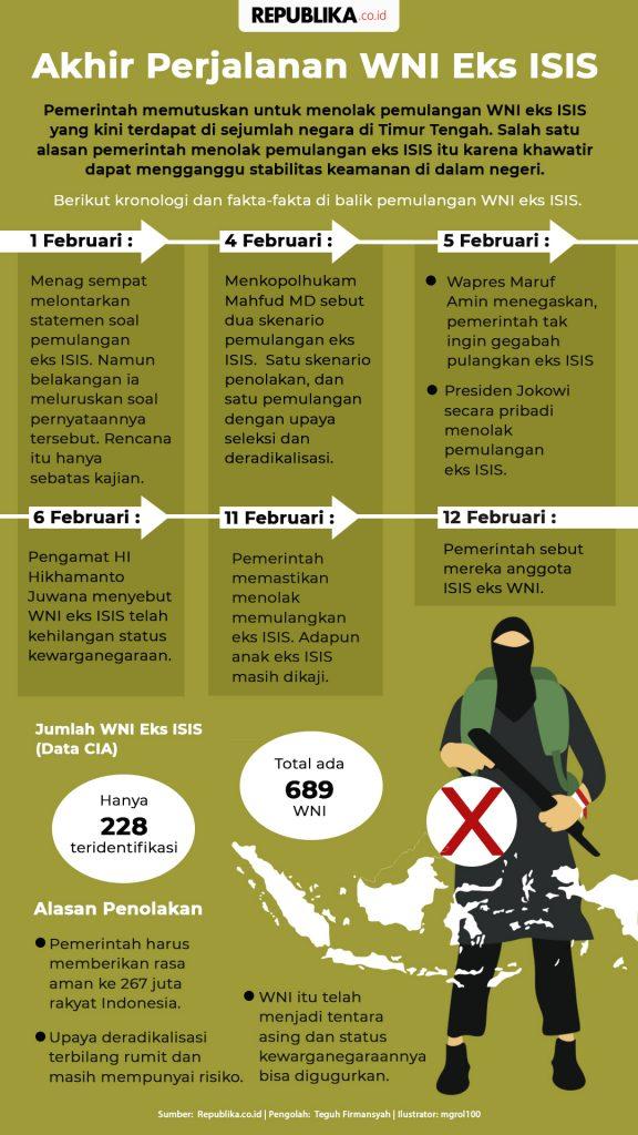INFOGRAFIS AKHIR PERJALANAN WNI EKS ISIS