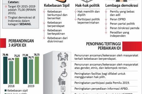 INDEKS DEMOKRASI INDONESIA NAIK 2,53 POIN